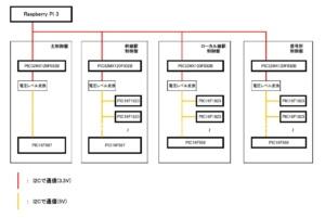 制御盤の連携図