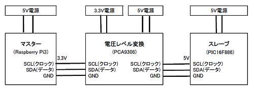 I2C通信確認テスト環境
