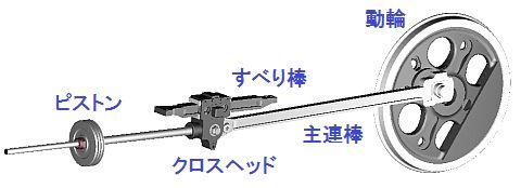 クロスヘッド、主連棒と動輪