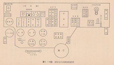 運転席正面機器配置図